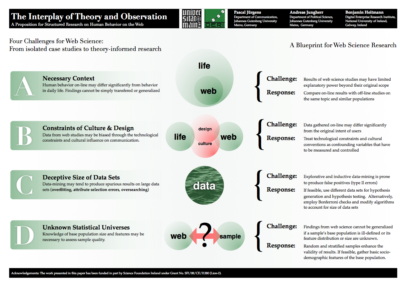 The interplay of theory and observation: a proposition for structured research on human behavior on the web