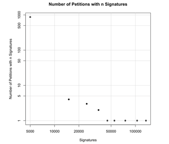 Jungherr, Jürgens (2010) The Political Click: Figure 3 Number of co-signatures per petition collected in steps of 10,000 co-signatures