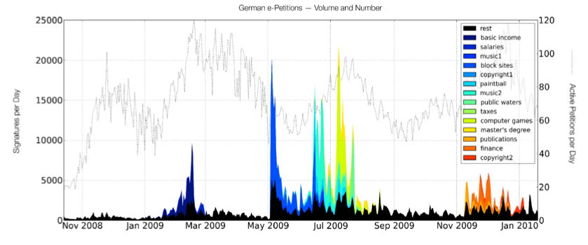 Jungherr, Jürgens (2010) The Political Click: Figure 1 Signatures per day across all petitions