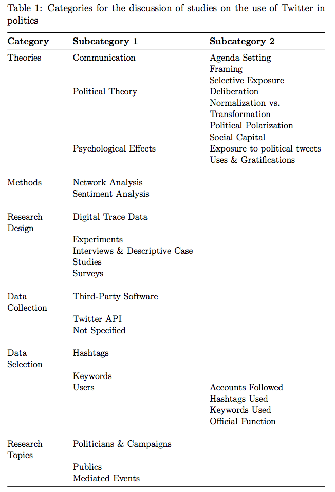 Categories for the discussion of studies on the use of Twitter in politics