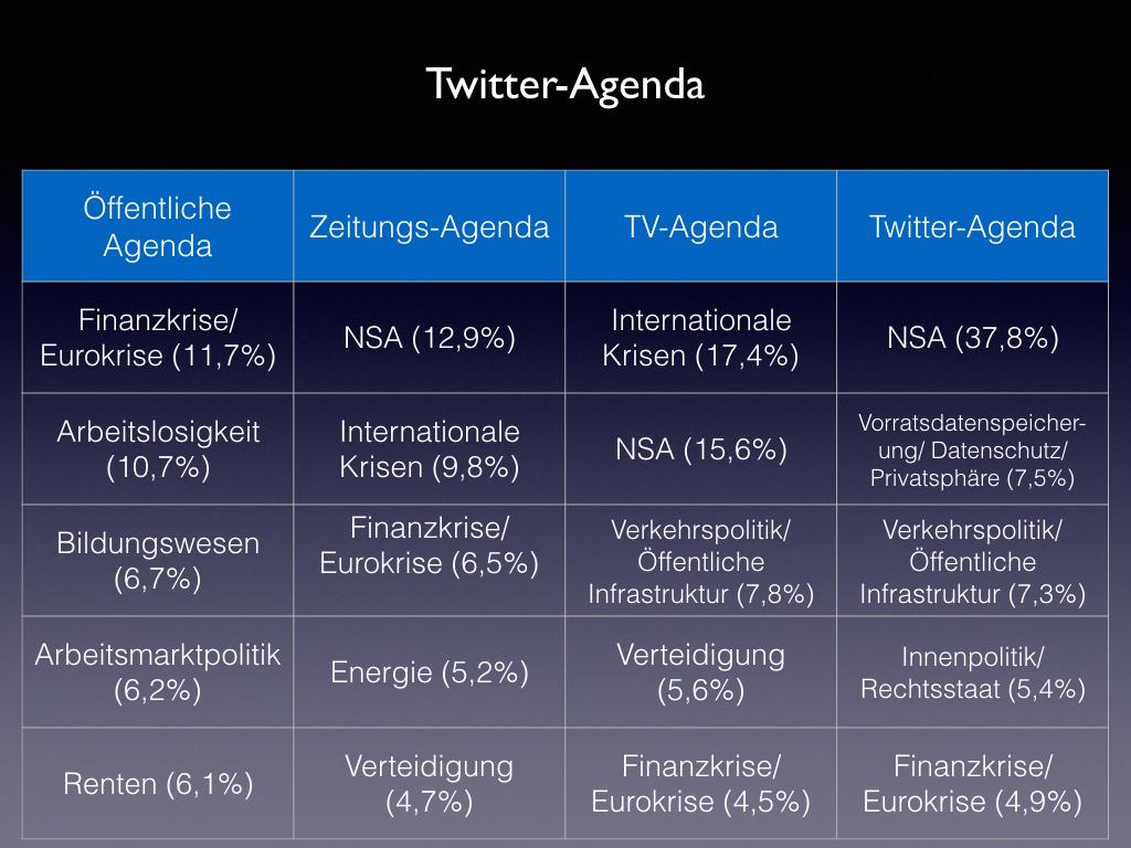 Prominente Themen in politischen Twitter-Nachrichten im Vergleich der öffentlichen Agenda und der politischen Bericherstattung
