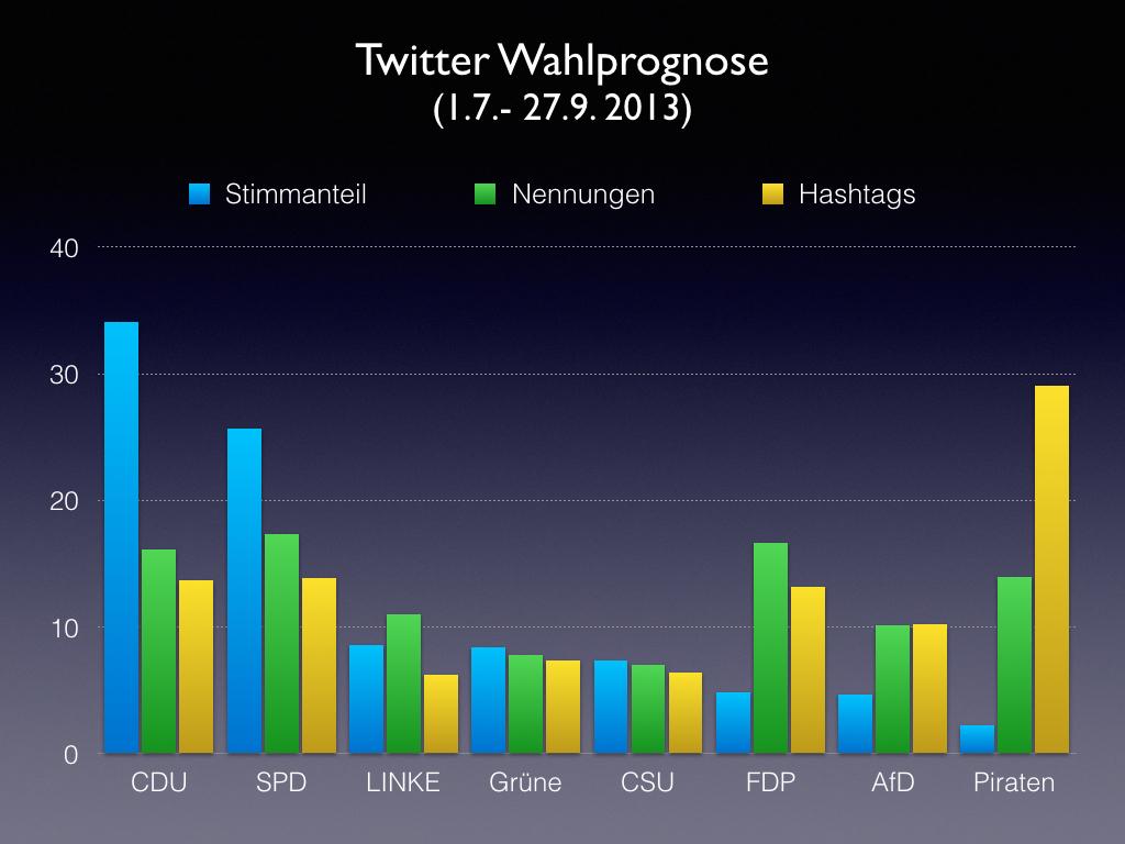 Wahlprognosen auf Basis von Parteinennungen auf Twitter