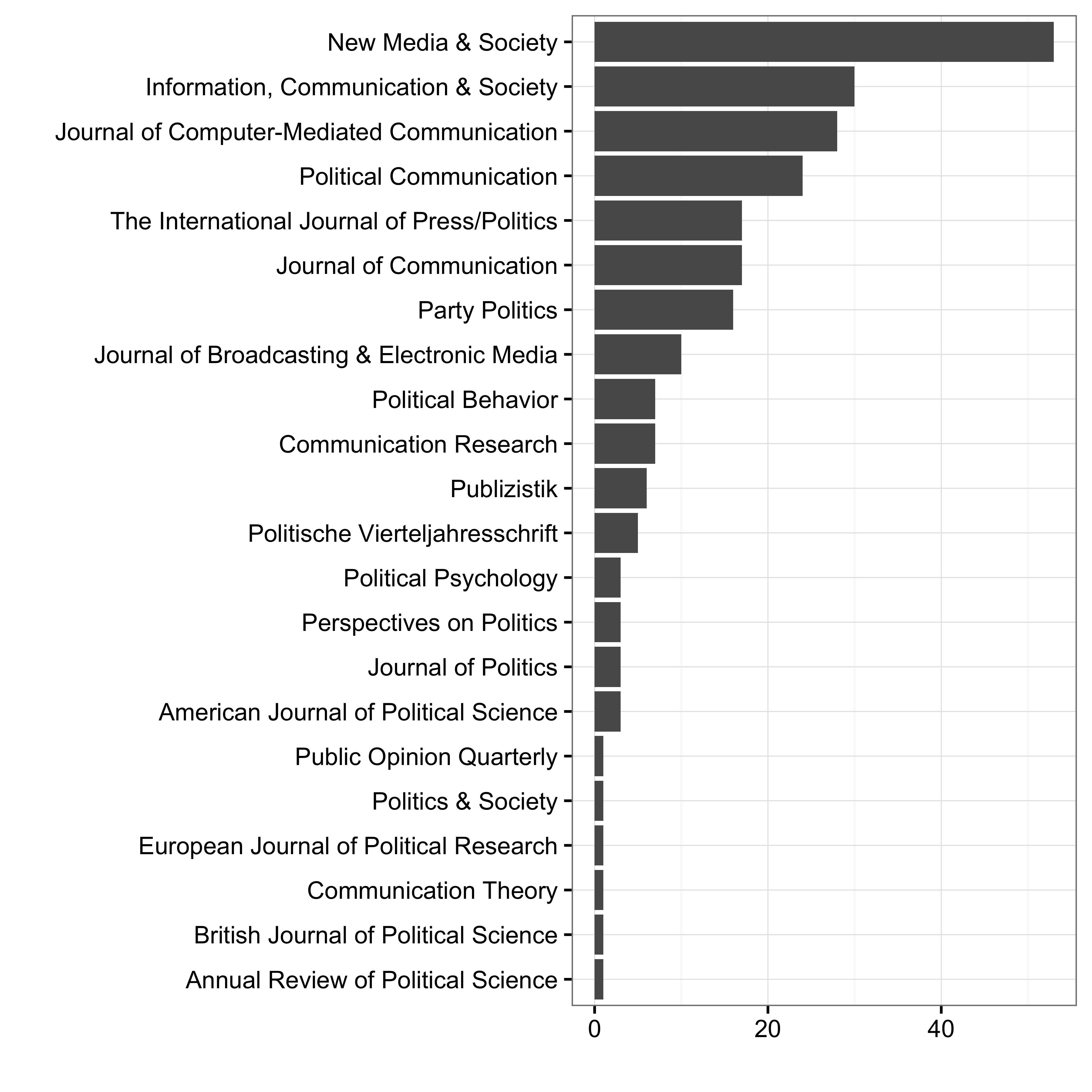 Zahl wissenschaftlicher Artikel zur Rolle des Internets in der politischen Kommunikation je Zeitschrift